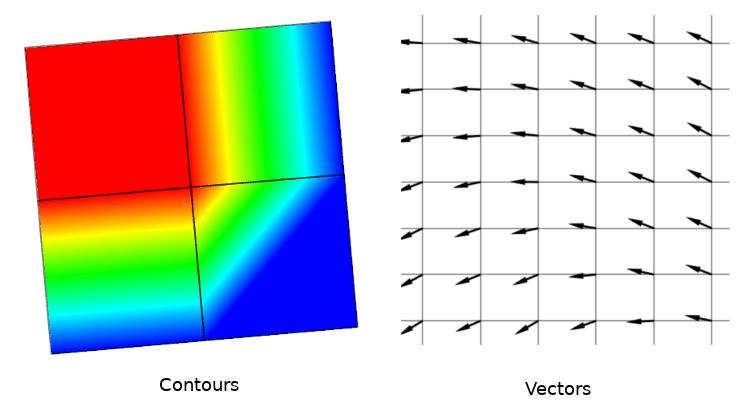 Malla vectorial