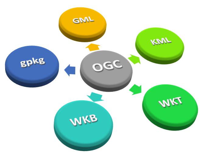 Principales archivos cartográficos bajo el estandar OGC