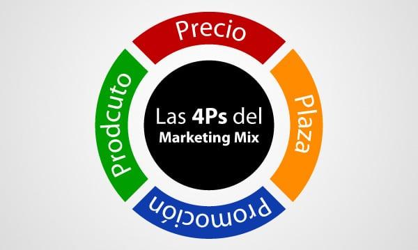 Las 4 Ps clásicas del Geomarketing. Fuente http://cbscomunicacion.com/es/las-nuevas-4-ps-del-marketing/
