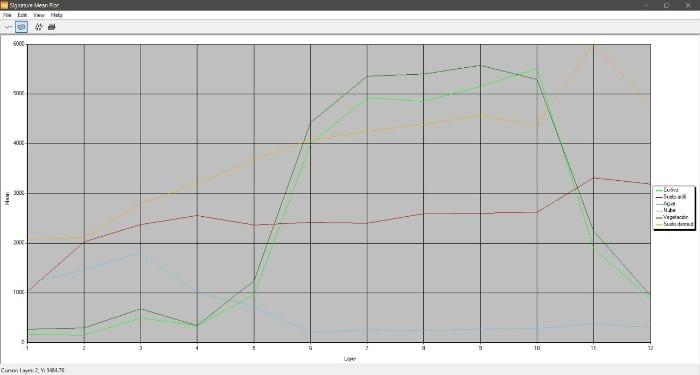 Obtención de Signaturas espectrales con ERDAS Imagine