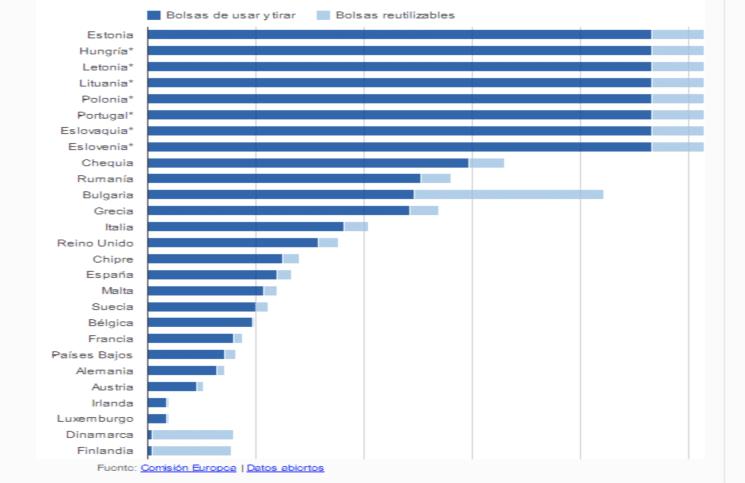Número medio de bolsas de plástico de usar y tirar y reutilizables usadas por cada persona en los países de la Unión Europea en 2010. Las cifras de los países señalados con un asterisco se basan en cálculos. Fuente: http://www.europarl.europa.eu/