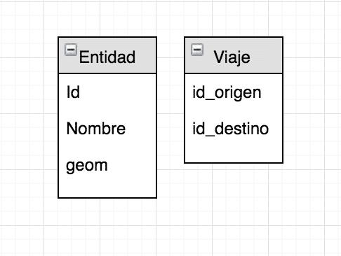 tabla para unir puntos con qgis