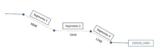 Esquema de representación topológica de una línea de tensión compuesta por tramos y nodos. Fuente: CNMC