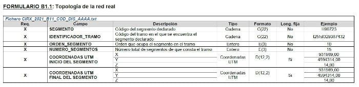 Propuesta de Formulario para segmentos de tramos de líneas de tensión. Fuente: CNMC