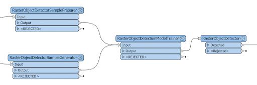 FME Desktop: Raster Object Detector.