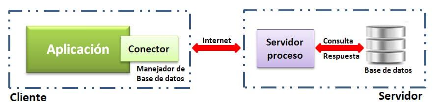 Infografia cliente-servidor-2