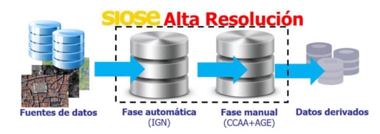 Fases de Producción del SIOSE de Alta Resolución. Fuente: Geoportal SIOSE.