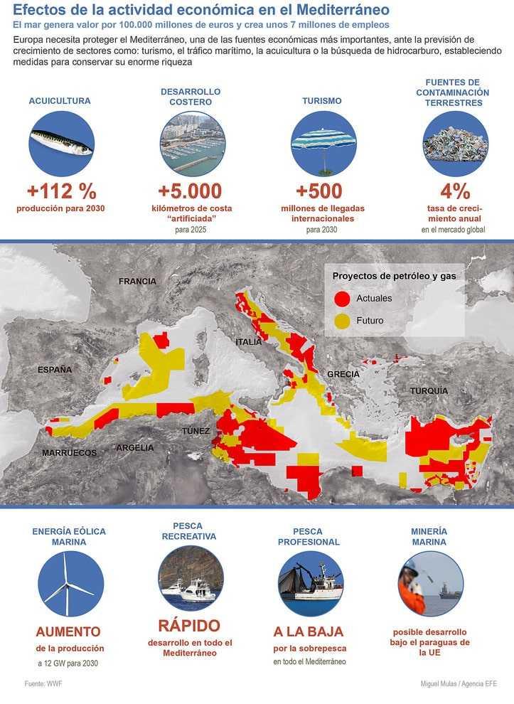 """GRA350. MADRID, 19/01/2016.- Detalle de la infografía de la Agencia EFE """"Efectos de la actividad económica en el Mediterráneo"""" disponible en http://infografias.efe.com. EFE"""