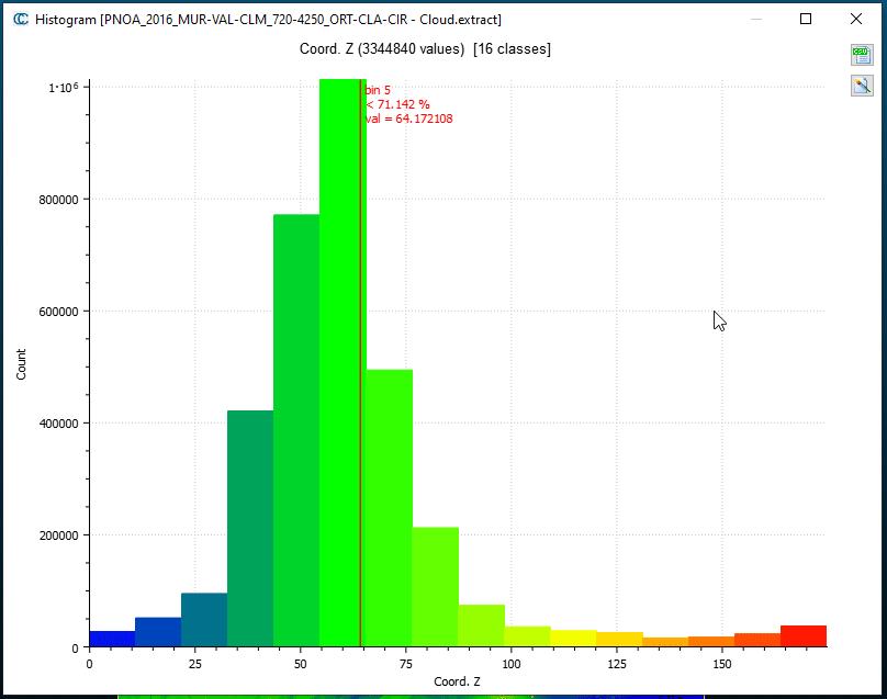 Histograma con barras en grupos anchos