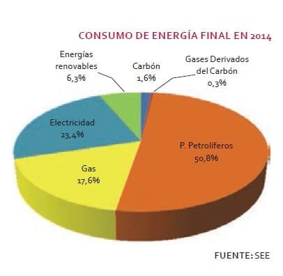 demanda de energía 1