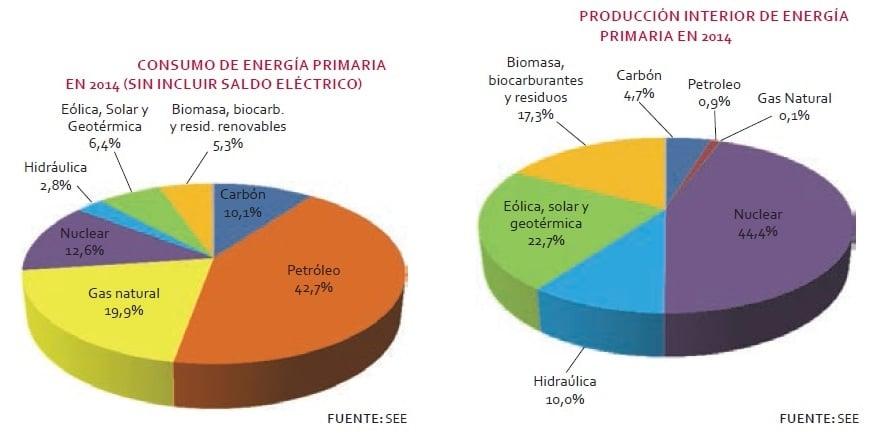 demanda de energía 2