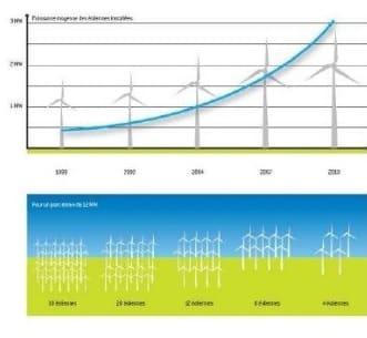 energias renovables sig
