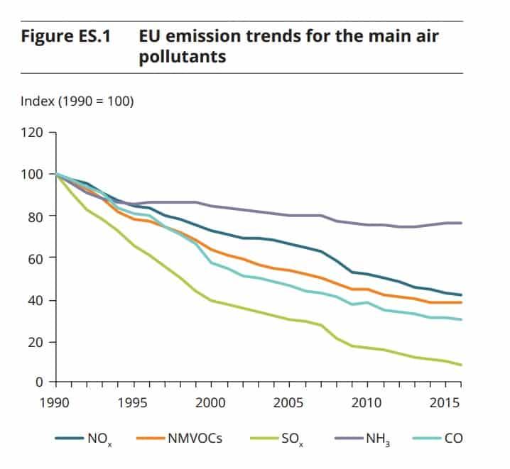 Tendencia de las emisiones de la UE