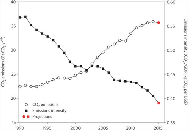 Fuente: Nature Climate Change