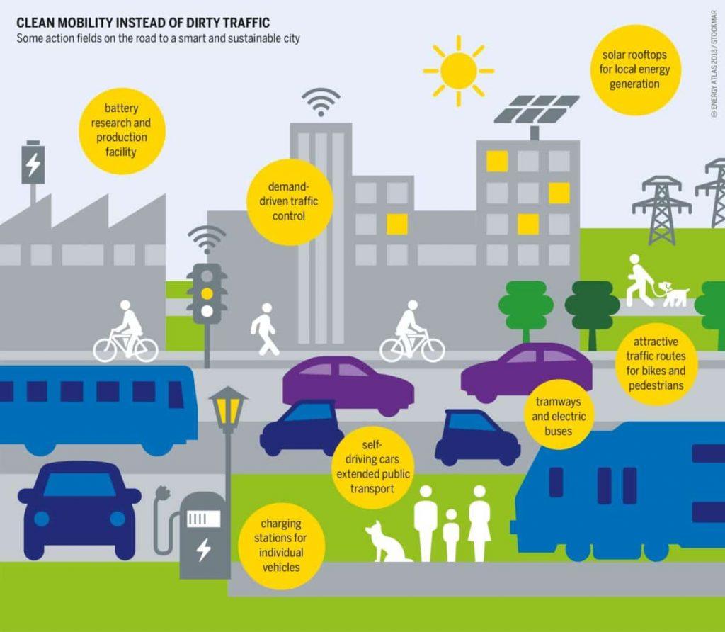 Modelo de movilidad sostenible