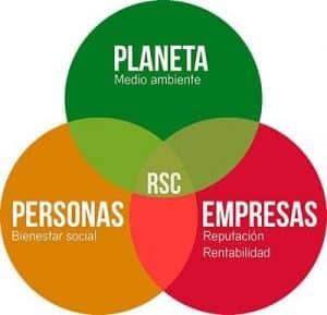 La Responsabilidad Social Corporativa debe otorgar beneficios para la empresa, las personas y el medio ambiente