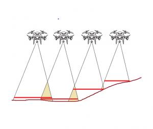 Representación de un vuelo fotogramétrico